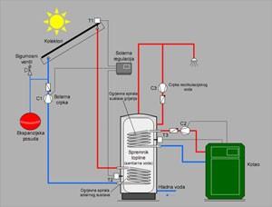 solarni-kolektori2