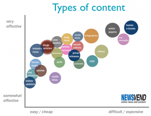 typesofcontents